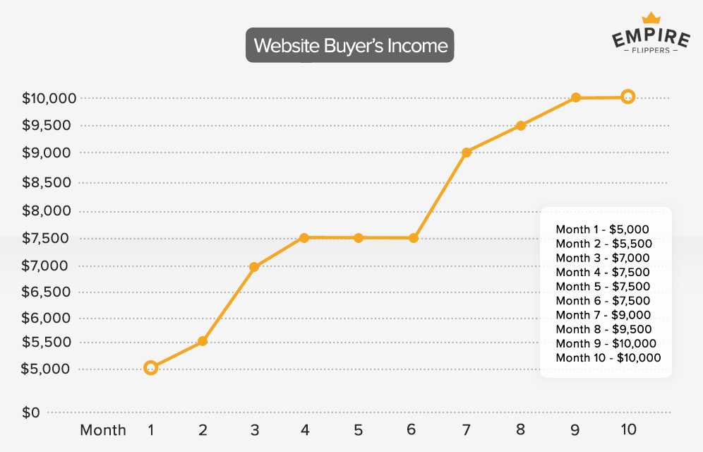 online business income