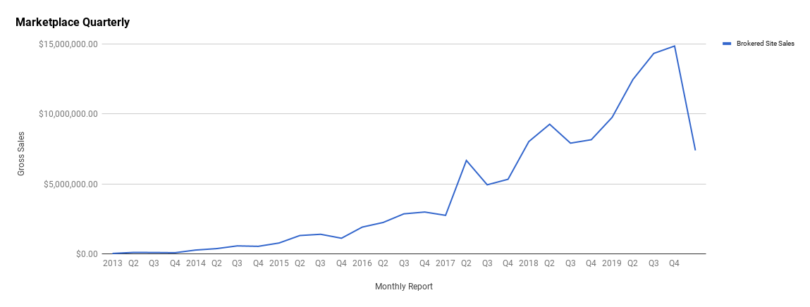 Q1 2020 Quarterly Report—January, February, March