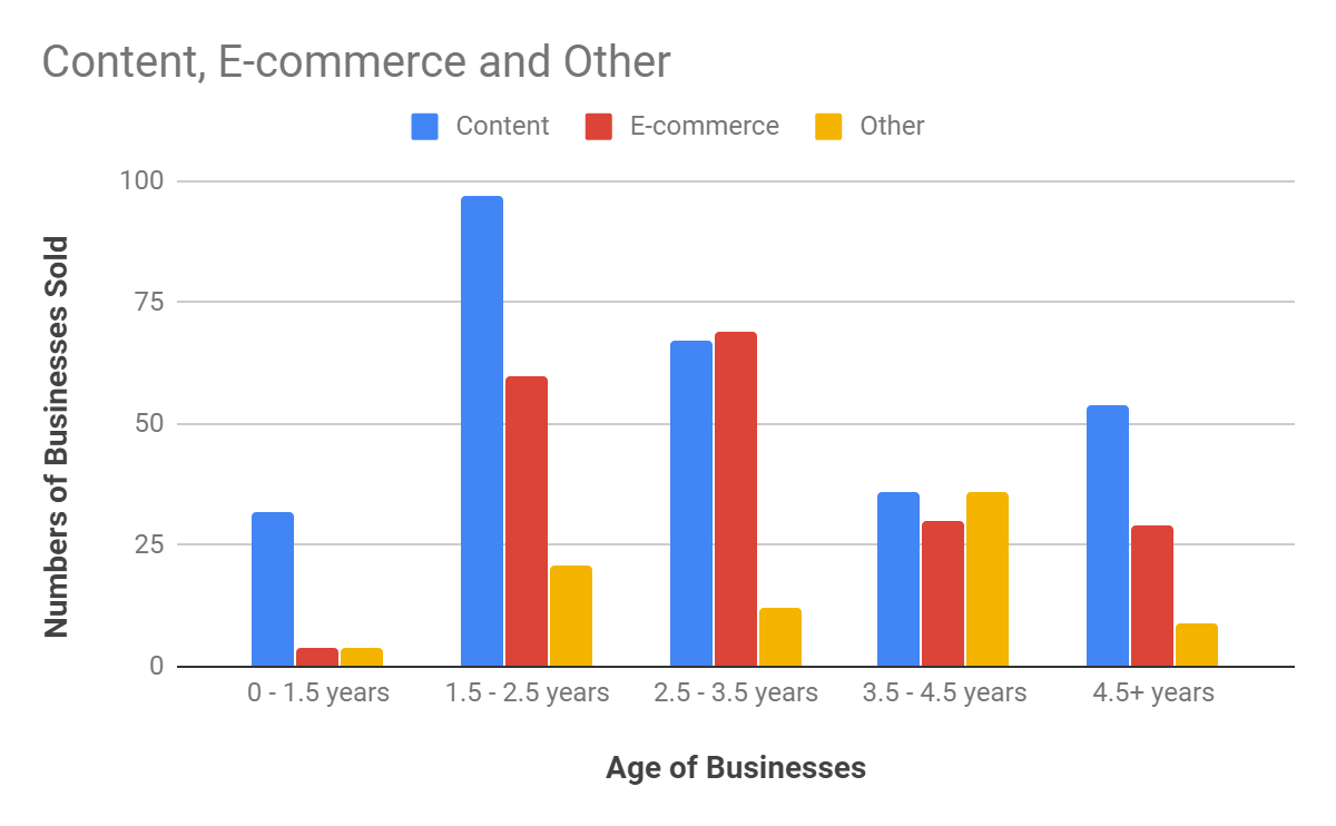 Do Older Businesses Sell For More