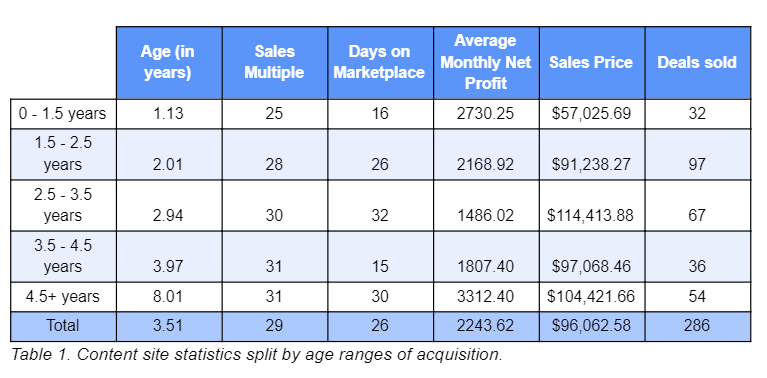 Do Older Businesses Sell For More