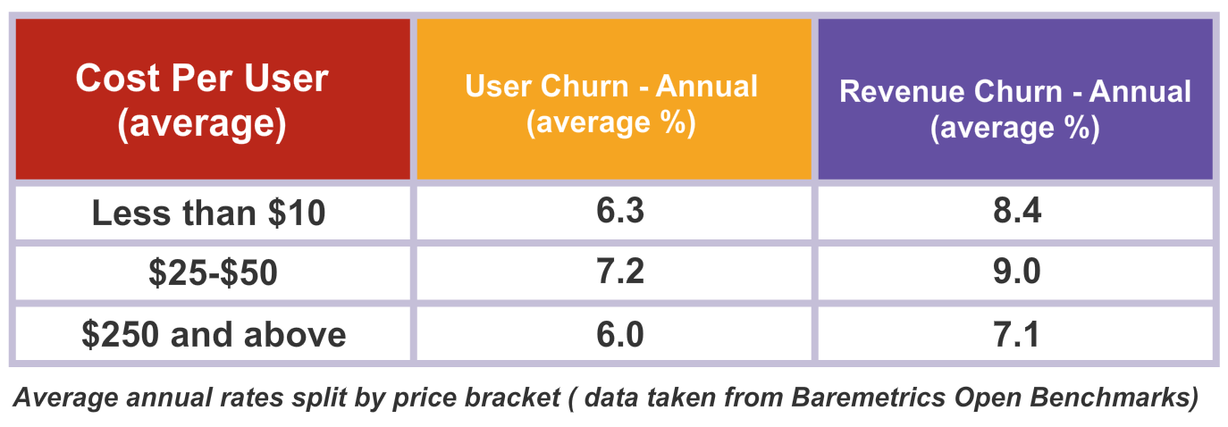Increasing Your SaaS Brand Value The Good, The Bad, The Churn