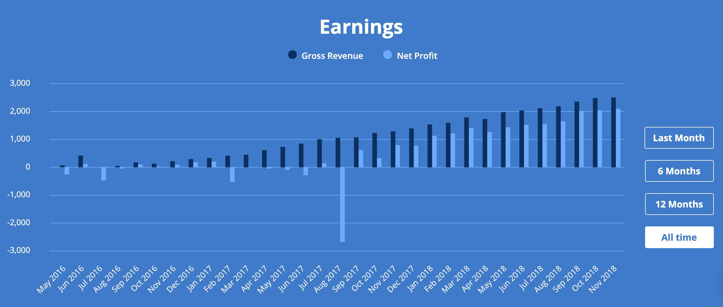 Business earnings