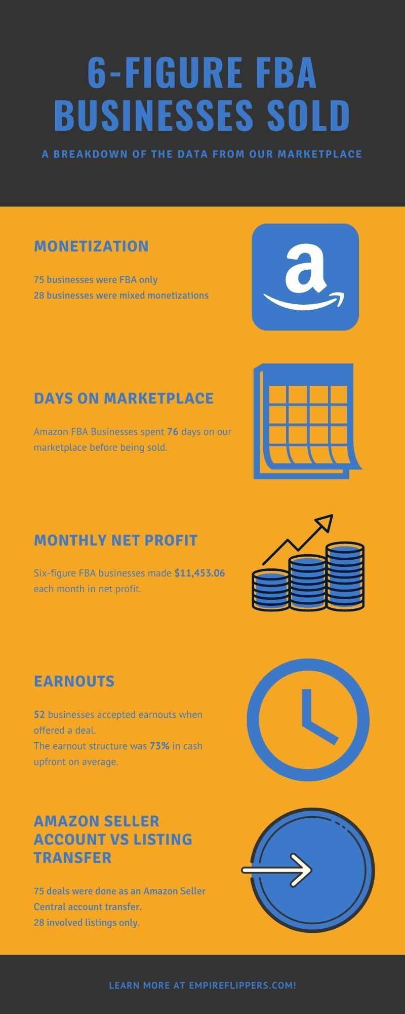 [DRAFT 3] A Data Driven Analysis of Six-Figure Amazon FBA Businesses