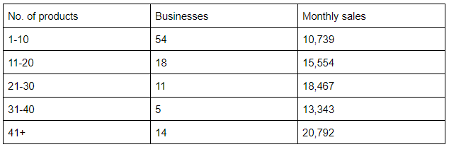 A Data-Driven Analysis of Six-Figure FBA Businesses