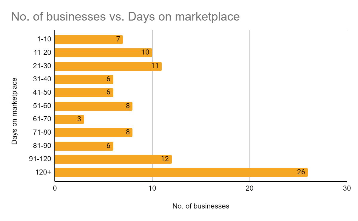 A Data Driven Analysis of Six-Figure Amazon FBA Businesses