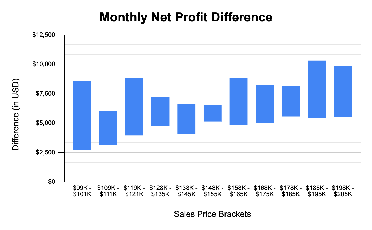 How to Value A Business Forget About Net Profit (Data Study)