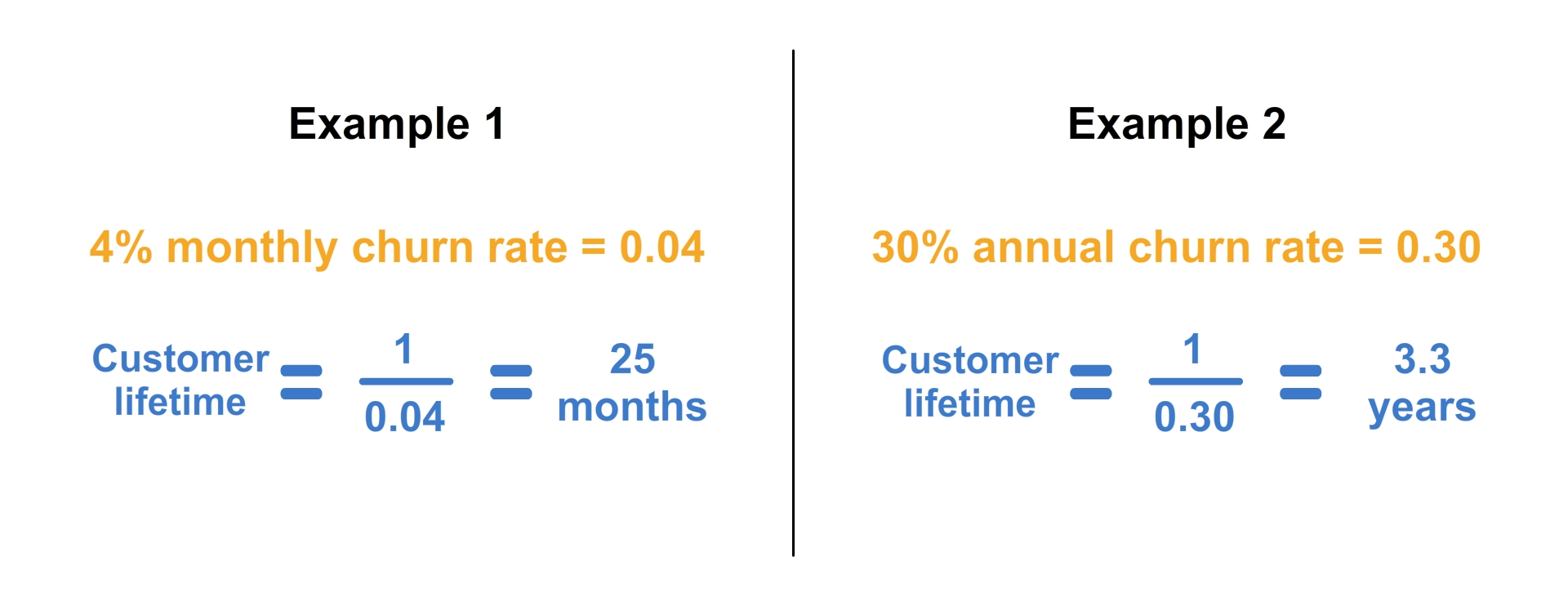 What is LTV SaaS? - Definition, Formulas, and Uses