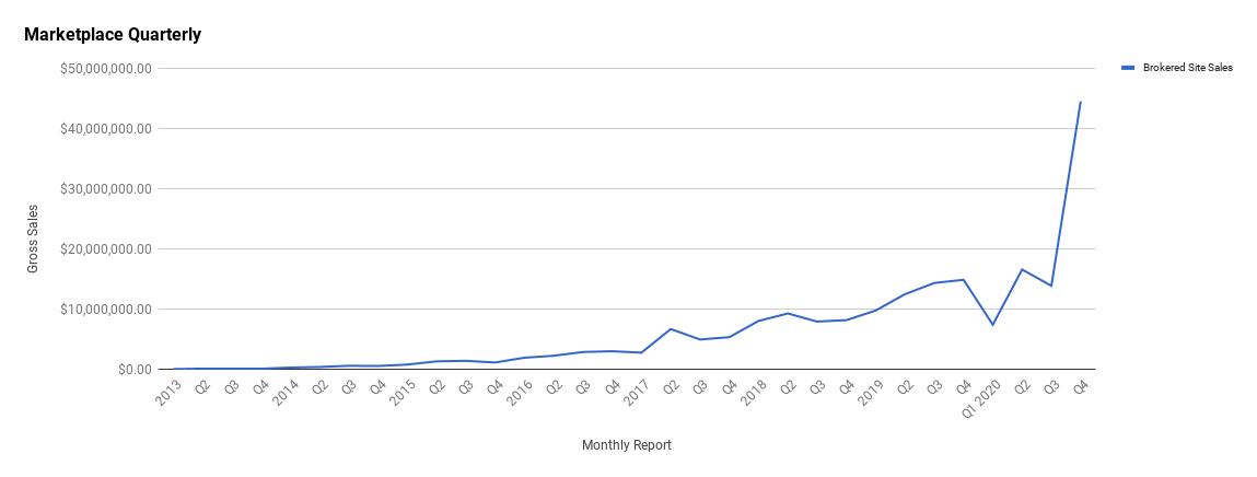 Q4 2020 Report—October, November, December